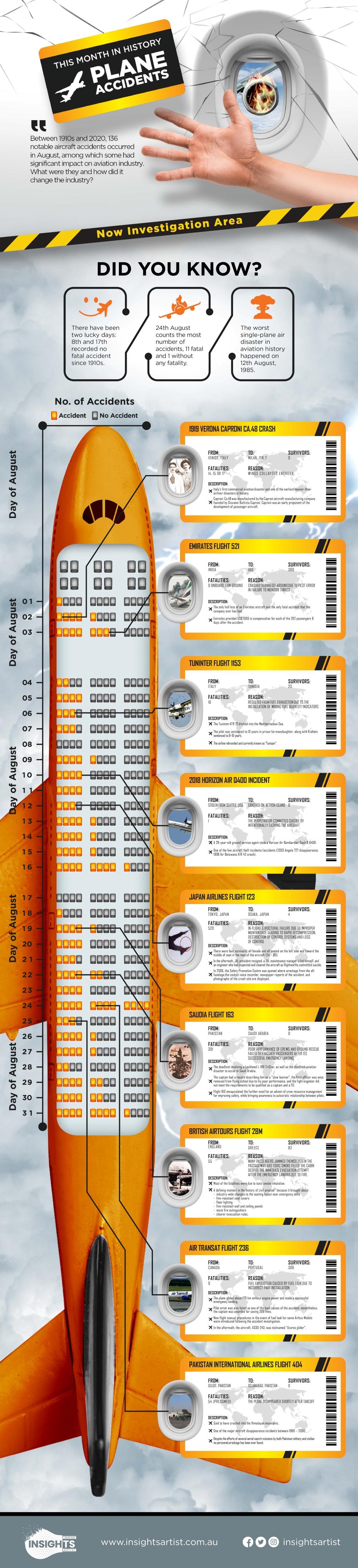 Aircraft Data Infographic