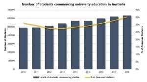 Number of Students Commencing university education in Australia