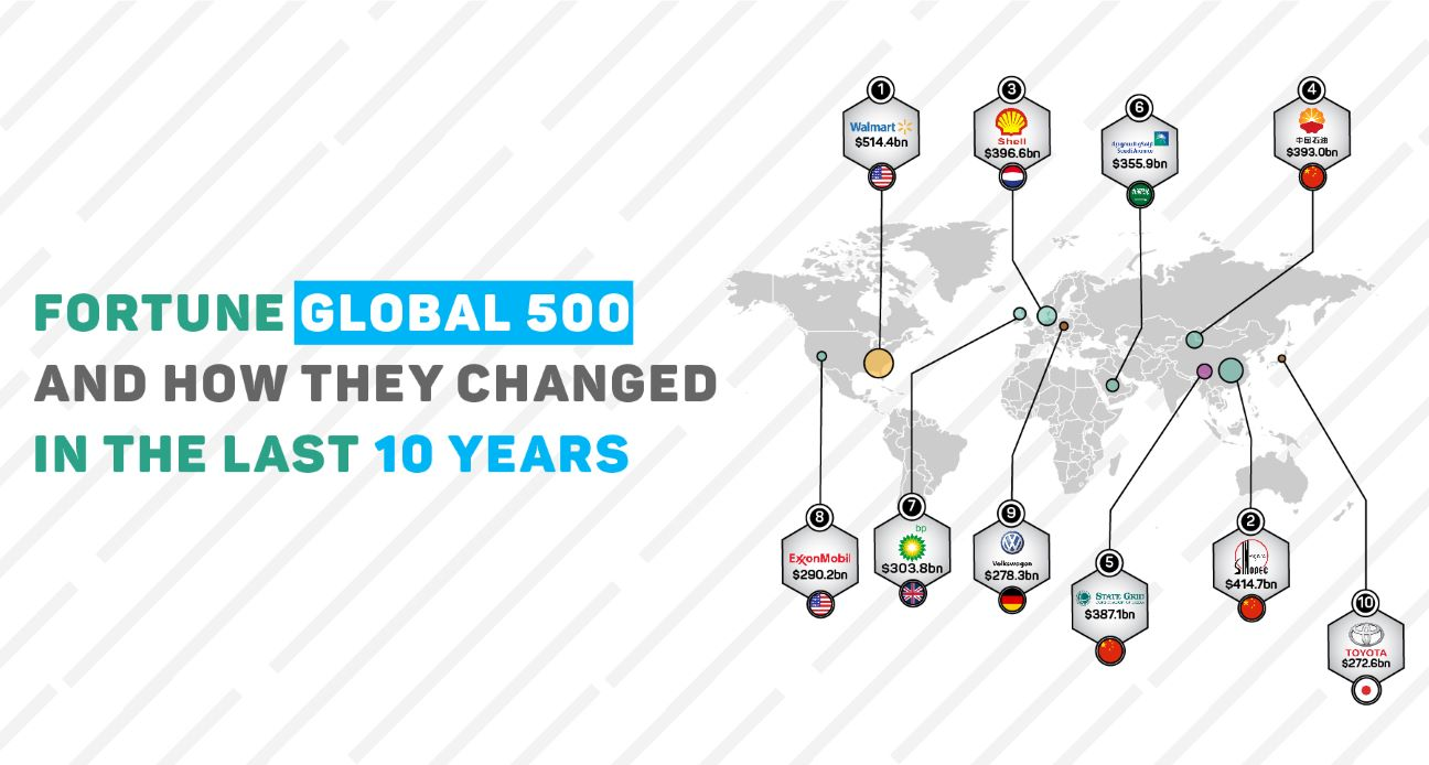 Fortune Global 500 and how they changed