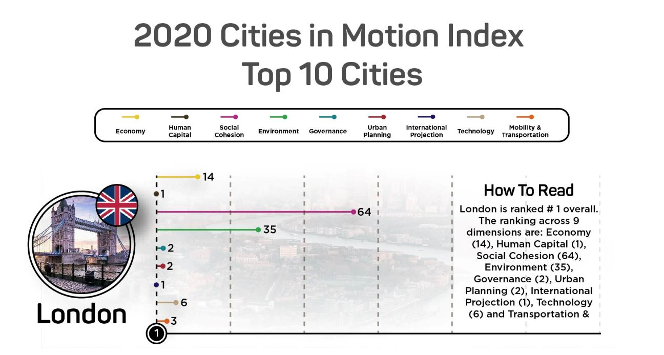2020 Cities in motion index top 10 Cities