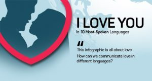 10 most spoken Languages