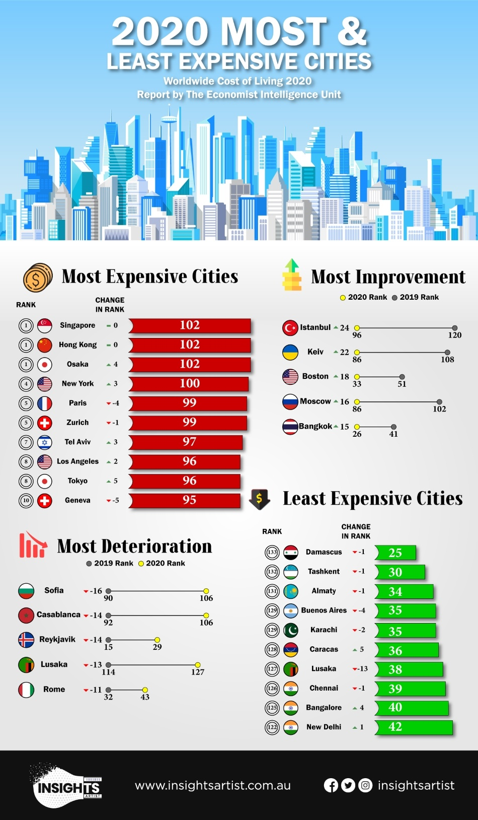 Expensive Cities
