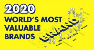 World's Most Valuable Brands