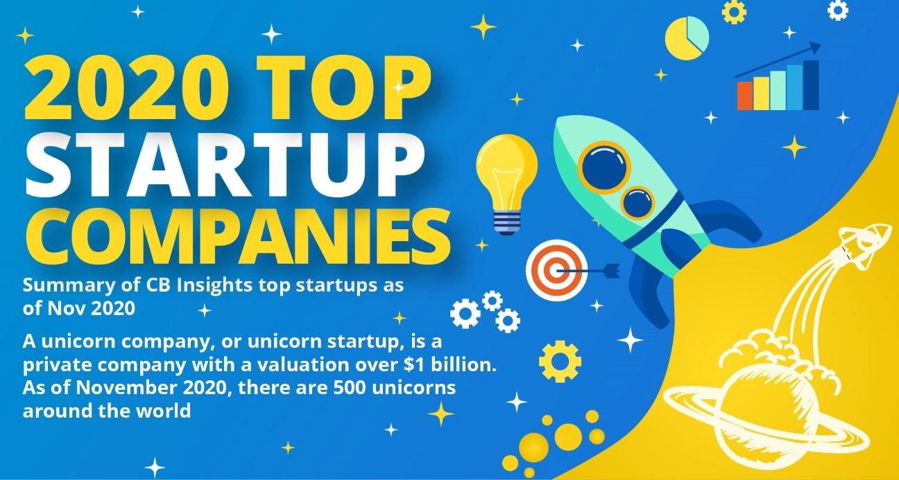 2020 Top Startup Companies