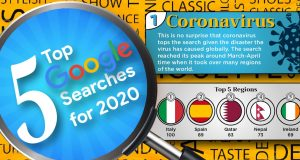 5 Top Google Searches for 2020