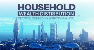 Household Wealth Districution