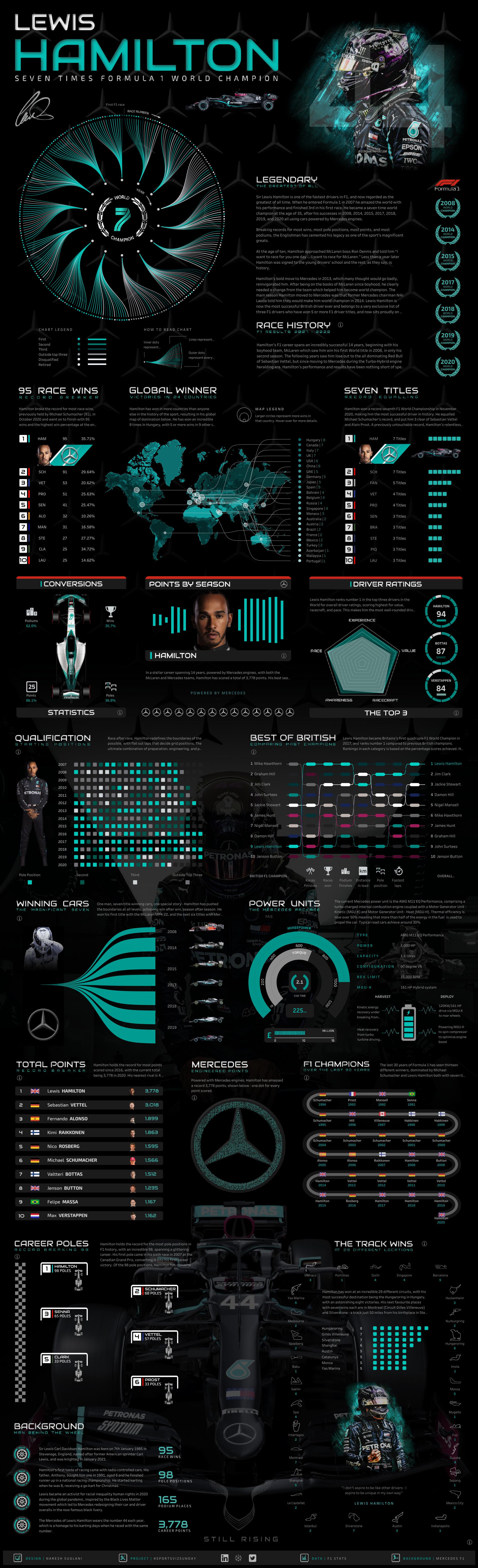 Lewis Hamilton Infographic