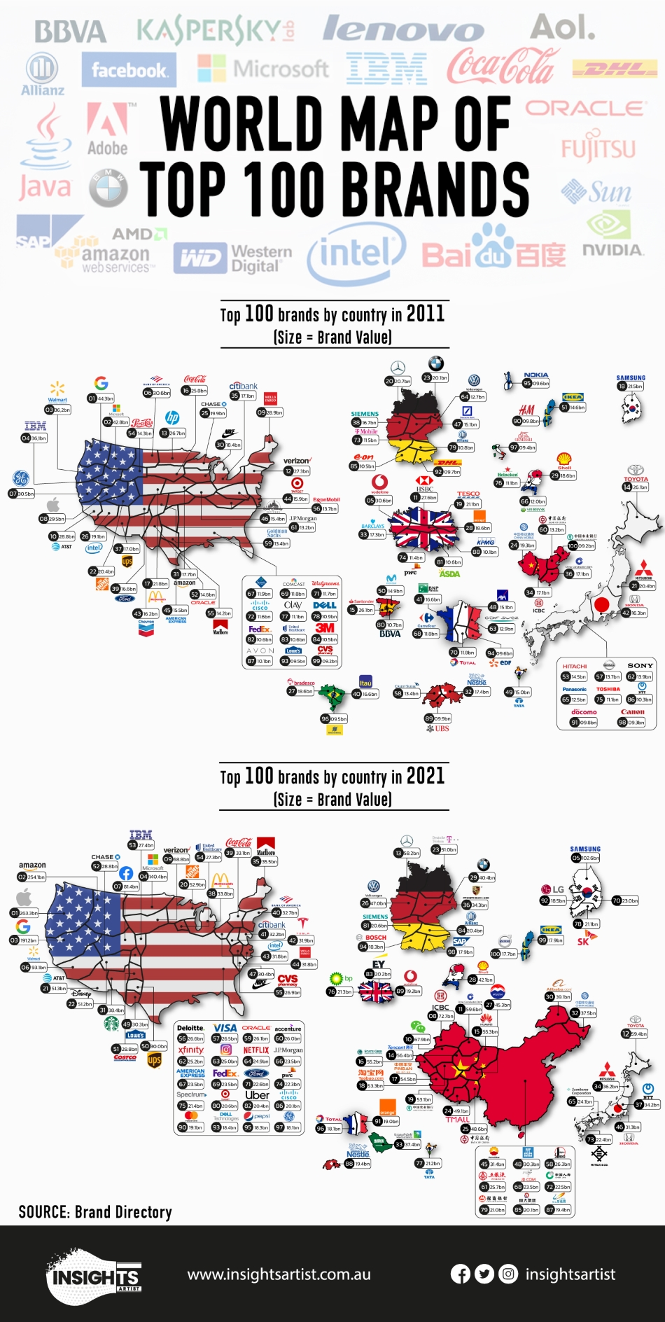 brands ranking
