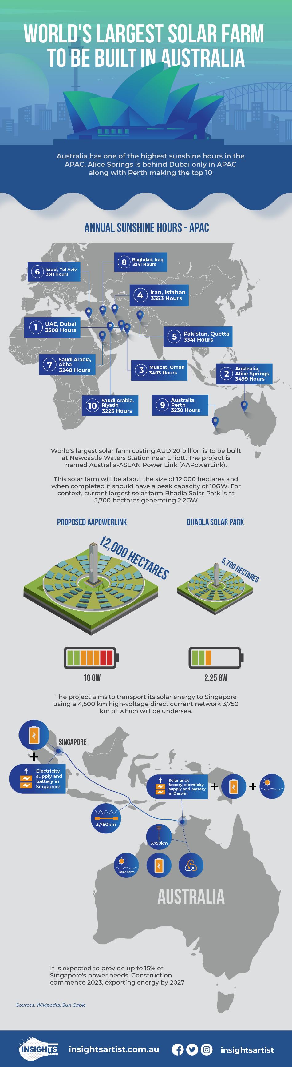 Worlds largest solar in Australia