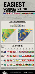 easiest countries to start a business