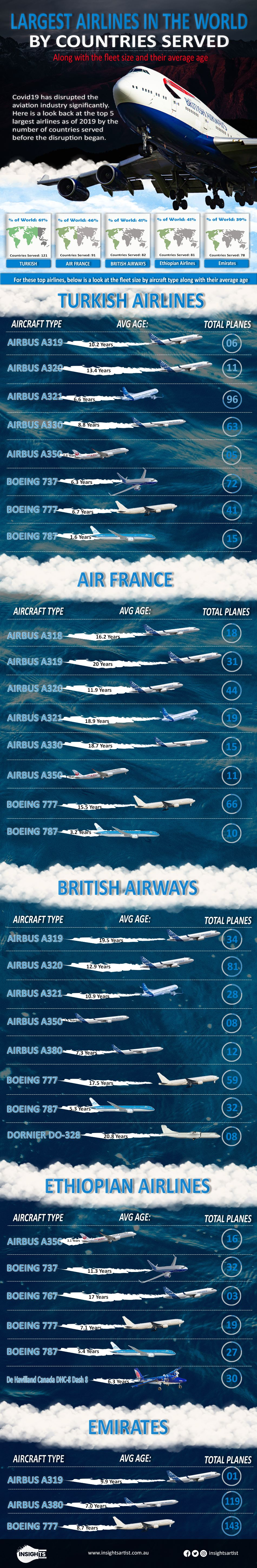largest airlines