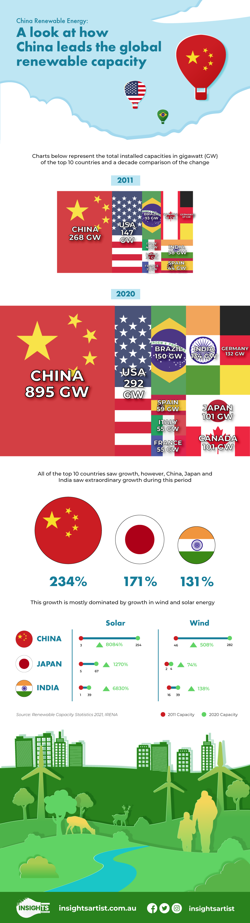 China and renewable energy