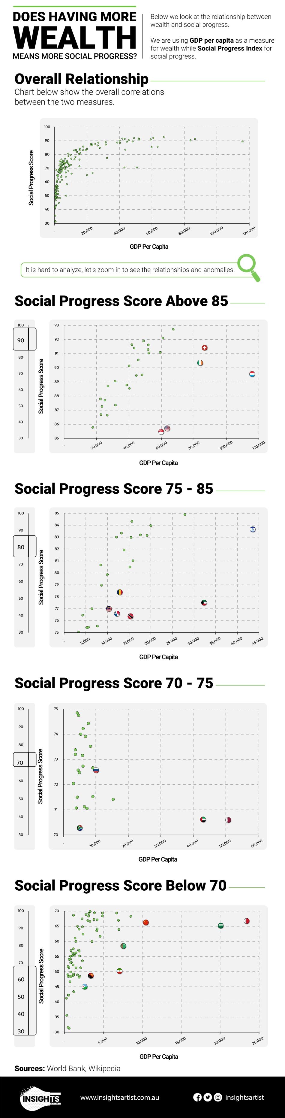Social progress