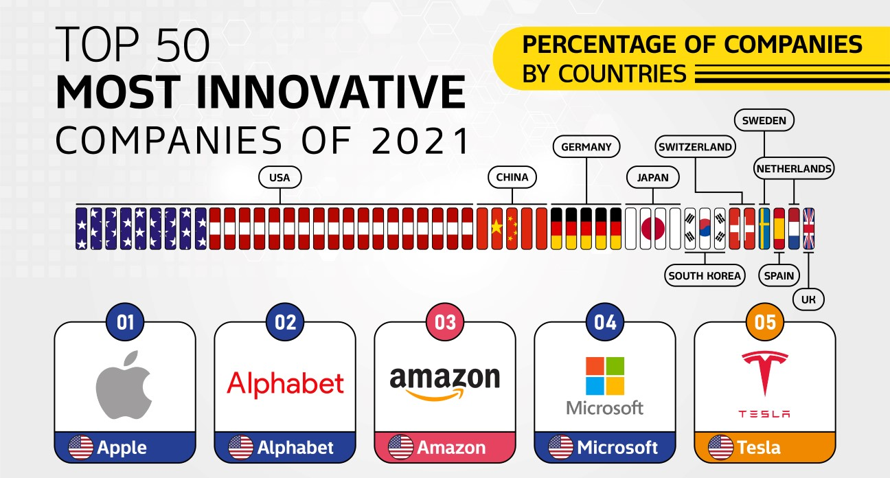 Most Innovative Companies of 2021